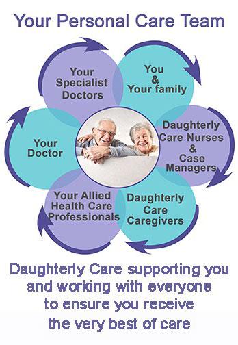 end of life palliative death dying elder elderly senior geriatric nurse doctor nursing inhome in-home live in home care live-in livein private privatecare
