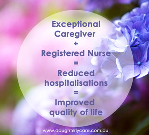 The right care in place results in reduced hospitalisation
