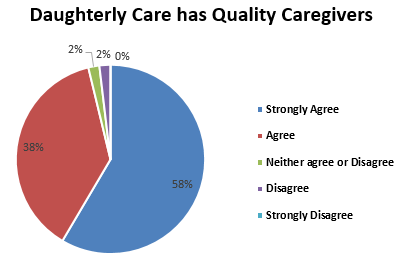 Daughterly Care has quality Caregivers
