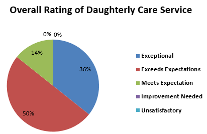 overall rating of Daughterly Care service
