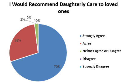recommend Daughterly Care to a loved one