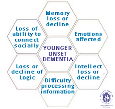 Early Onset Alzheimers Disease