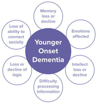 younger onset early dementia elder senior citizen home care