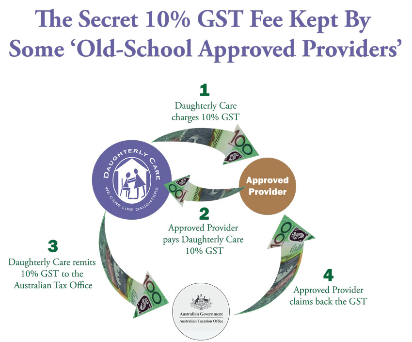 secret 10% GST profit made by Approved Providers