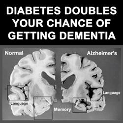 Diabetes doubles the chances of dementia