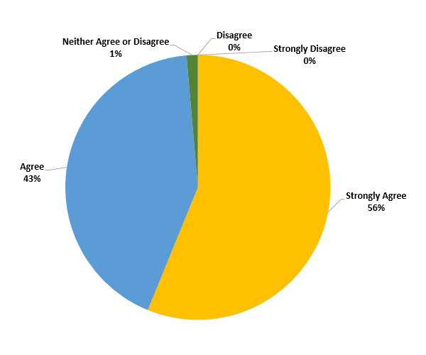 2016 Client survey results on Quality of Daughterly Care's Caregivers