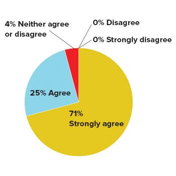 recommend friend colleague client survey results