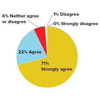 elder care client survey results 2017